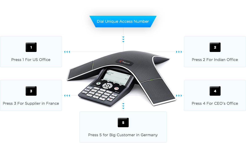 international business calls